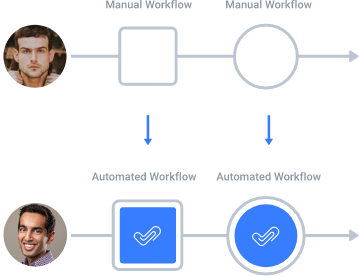 myCert - Automate lengthy workflows