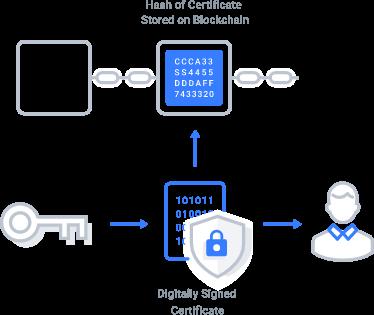 myCert - Secure on blockchain